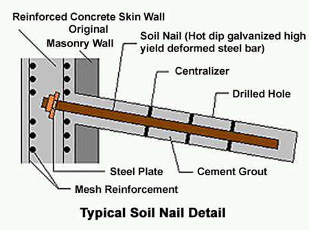 Soil nailing click on the components or the labels ccuart Choice Image